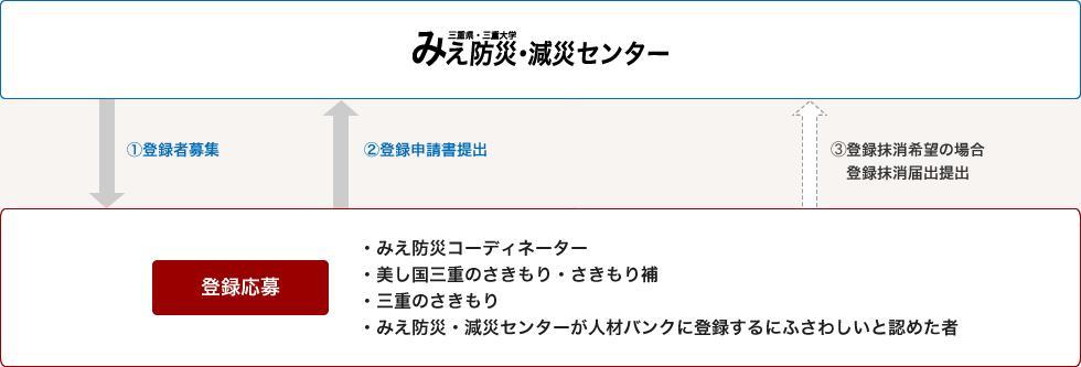 登録手順の図