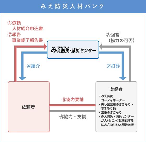 登録者紹介手順の図